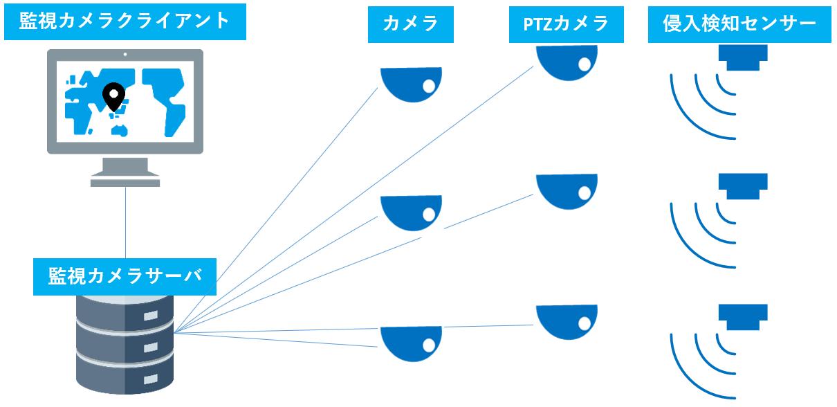 「XProtect」と侵入検知センサーを連動したシステムの導入事例